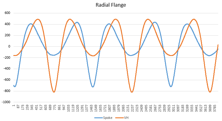 Strain Gauge and Data Acquisition - Independent Test Services - Radial_Flange_Graph